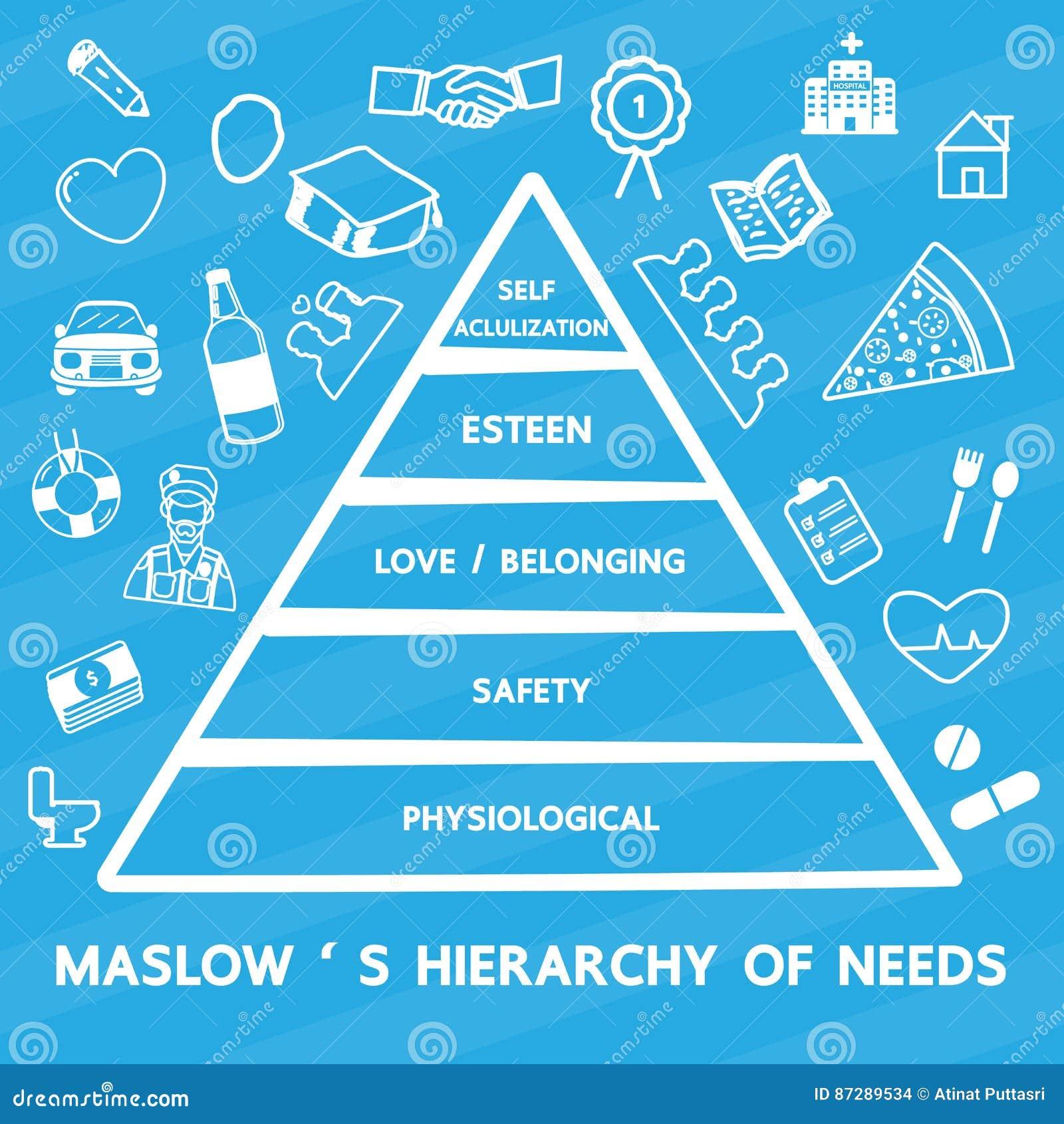 Maslow ` s hierarchia potrzeby