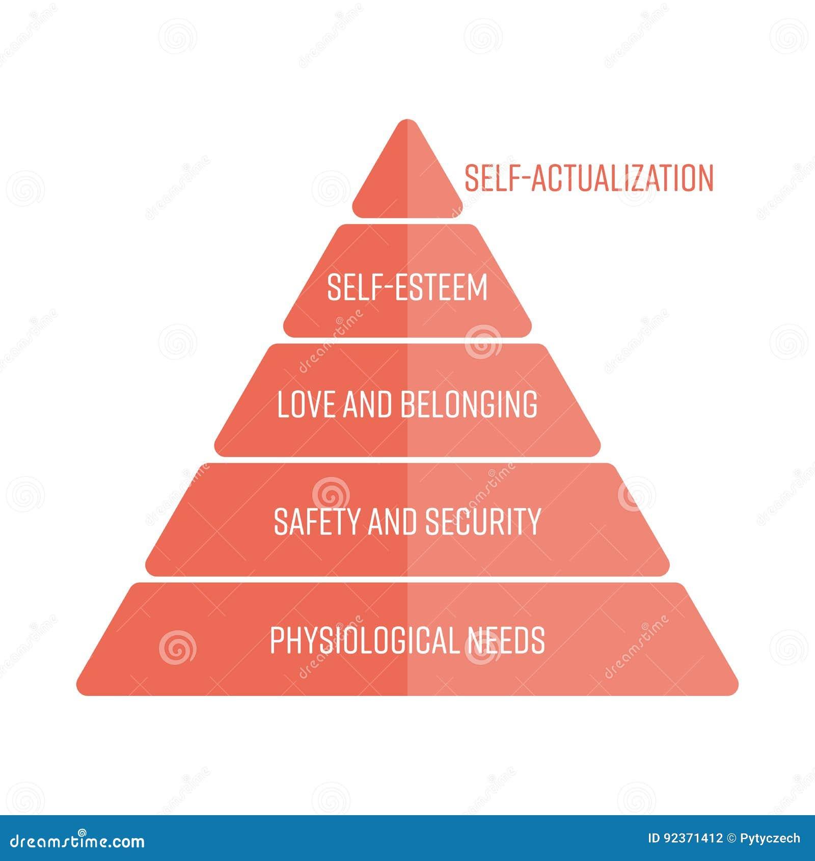 Maslows hierarchia potrzeby reprezentować jako ostrosłup z najwięcej podstawowych potrzeb przy dnem Prosty płaski wektor