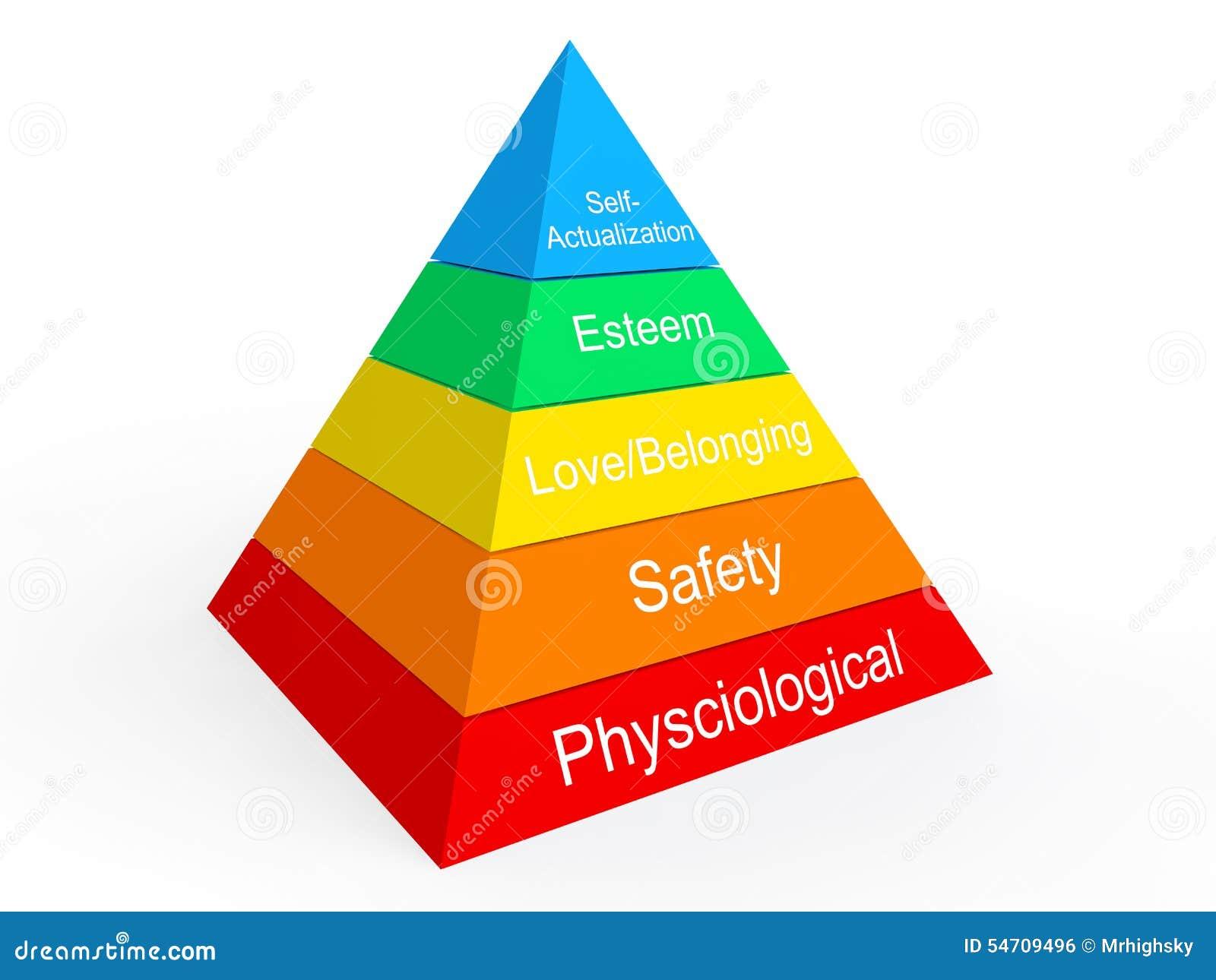 Maslows Hierarchie von Notwendigkeiten