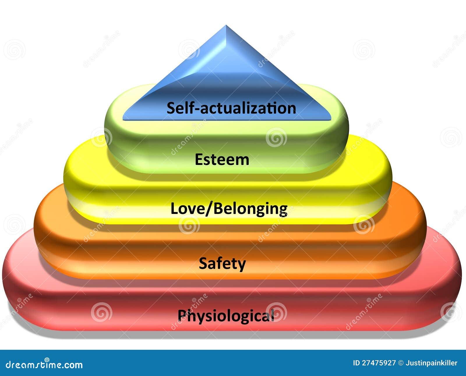 Maslows hierarki av behov