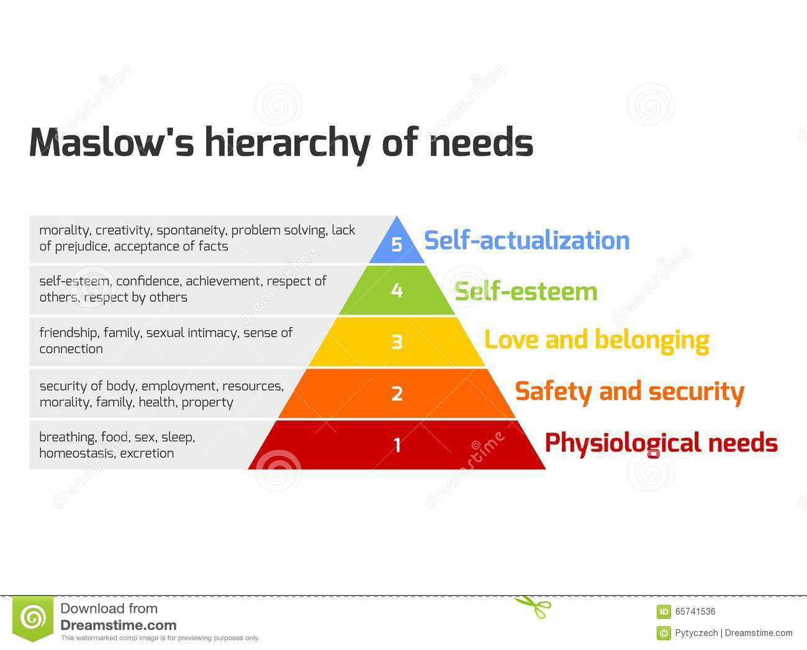Maslows pyramid av behov
