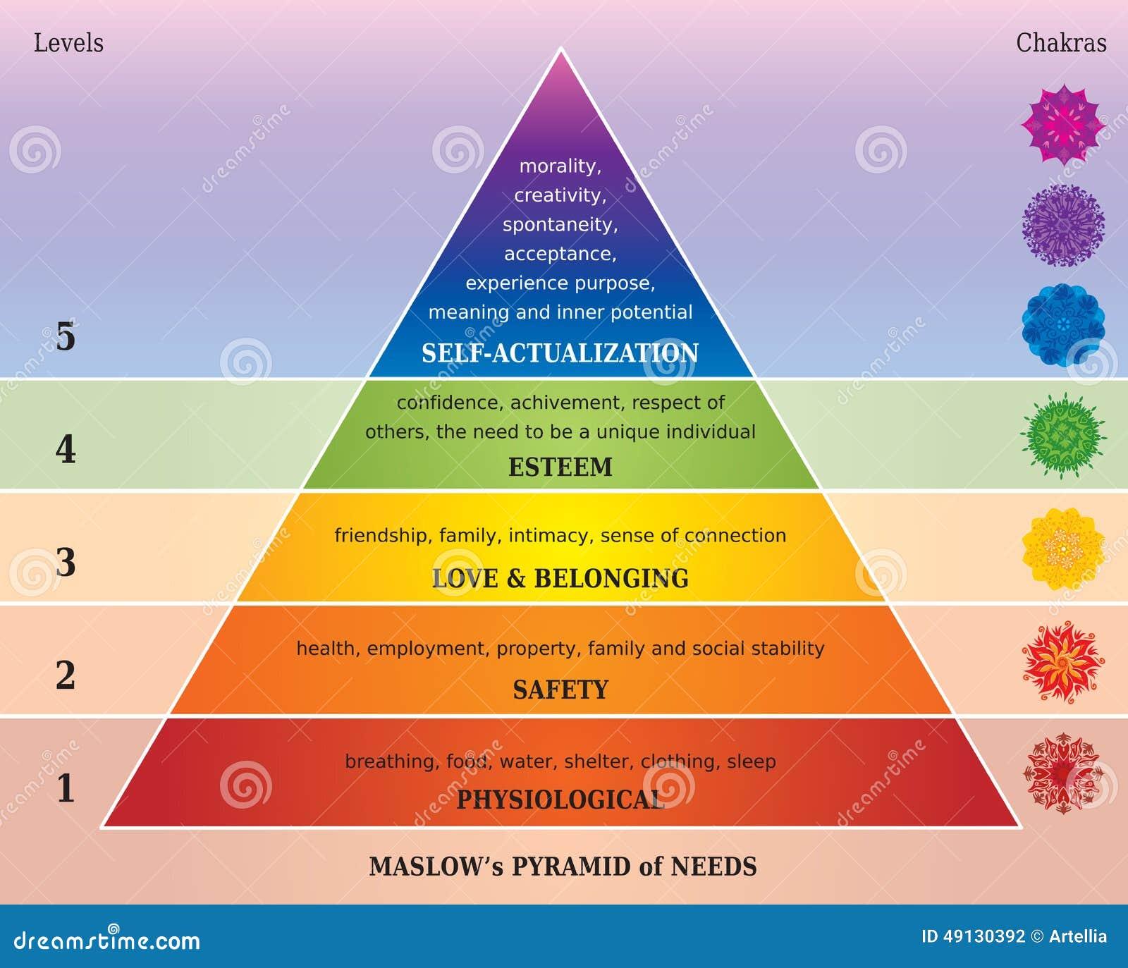 Maslows pyramid av behov - diagram med Chakras i regnbågefärger