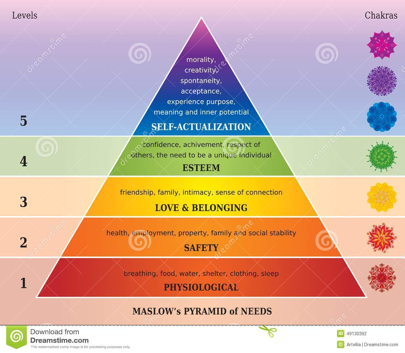 Chakra Diagram | Maslows Pyramid Of Needs Diagram With Chakras In Rainbow Colors