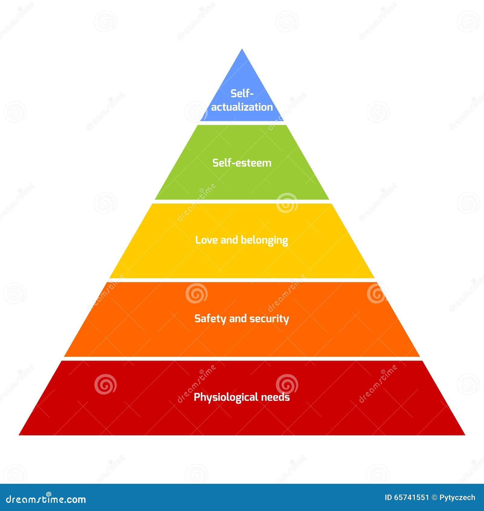 Maslows Pyramide des Bedarfs