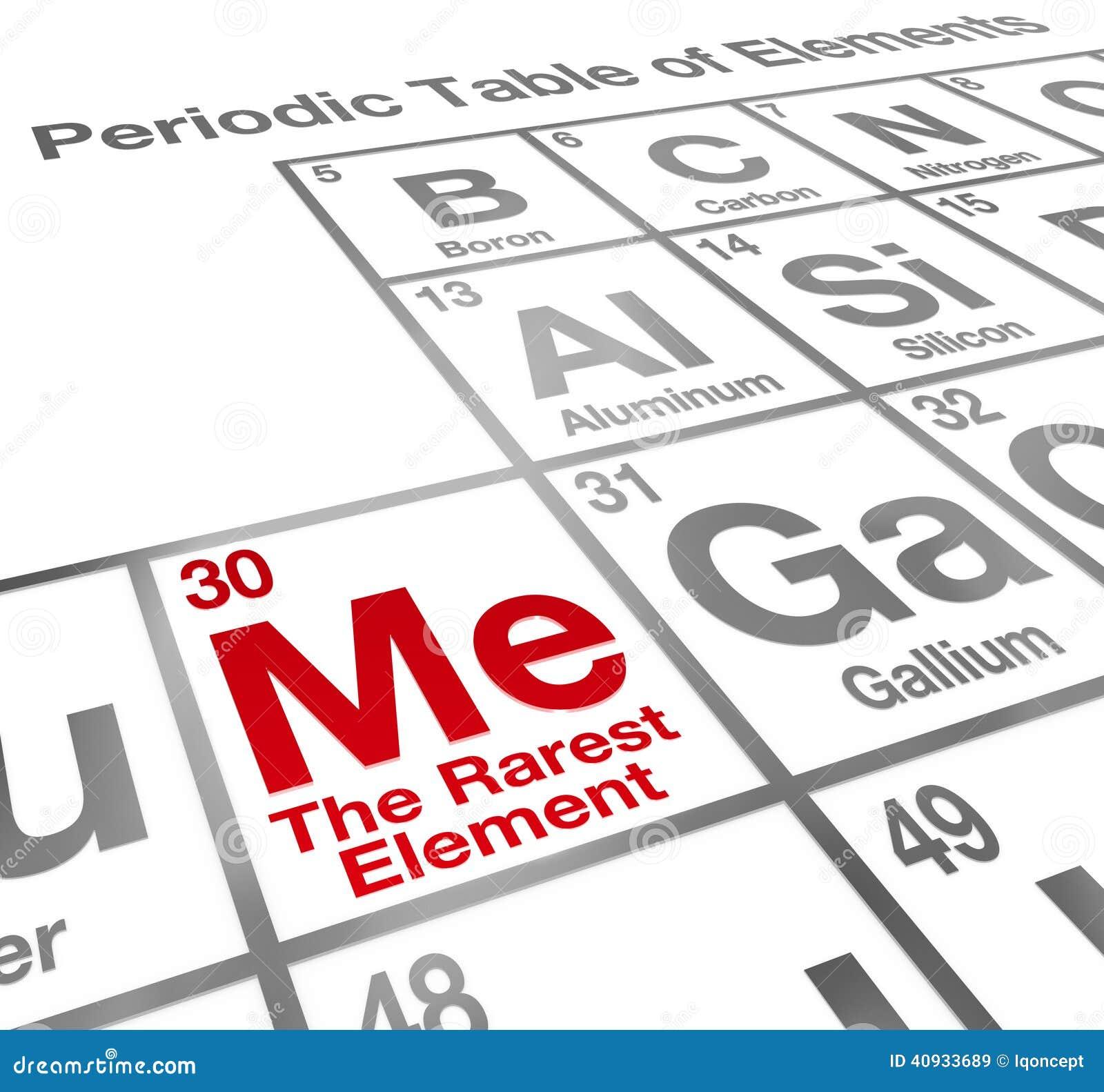 Me rarest element periodic table self confidence unique advantag me rarest element periodic table self confidence unique advantag urtaz Choice Image