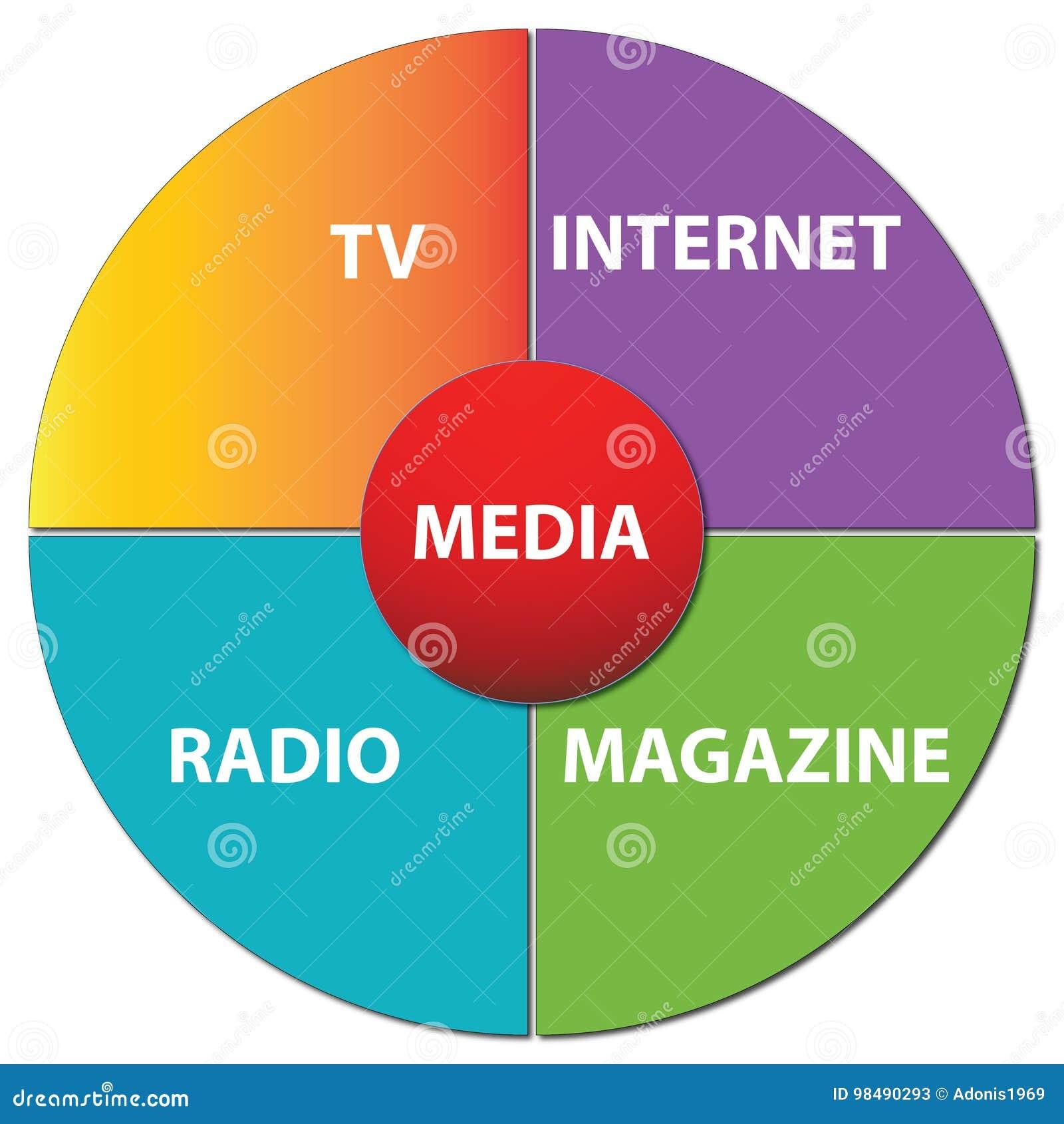 Media Chart