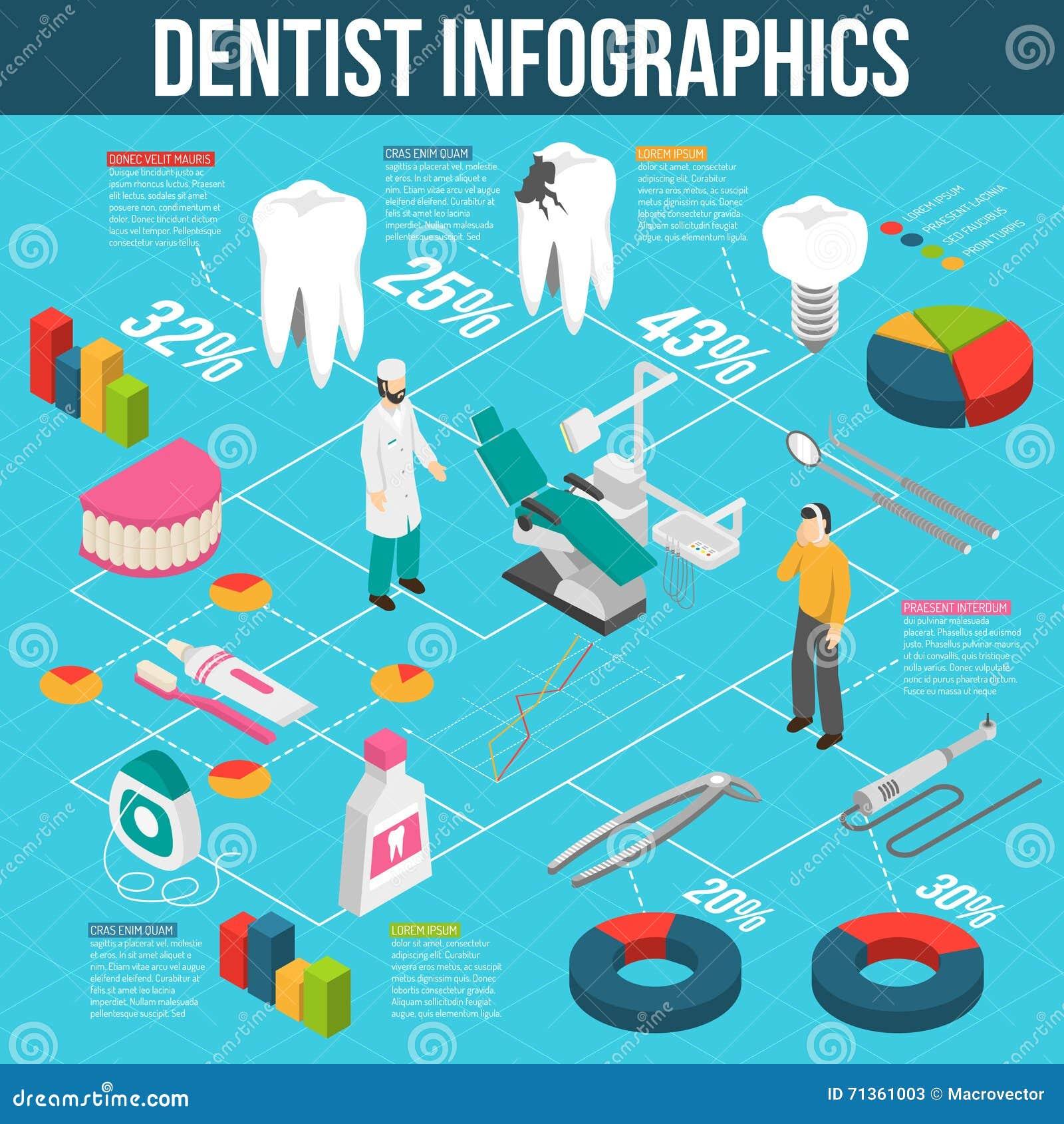 Medical Dental Care Isometric Flowchart Infographics