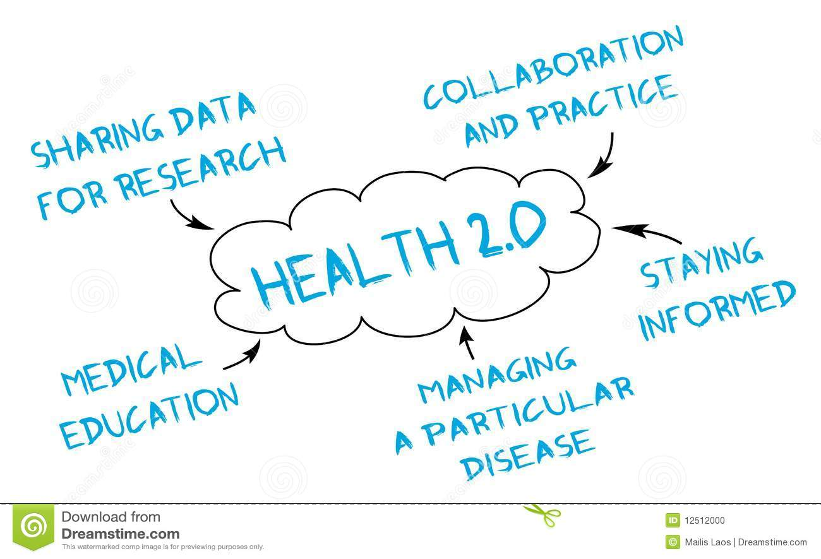 Medical mind map: Health 2.0