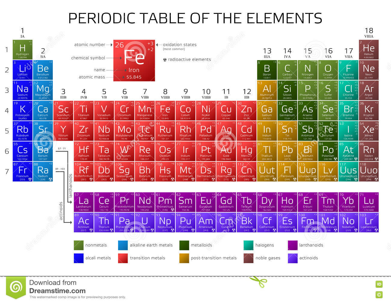 Mendeleevs periodic table of the elements stock illustration royalty free illustration download mendeleevs periodic table gamestrikefo Gallery