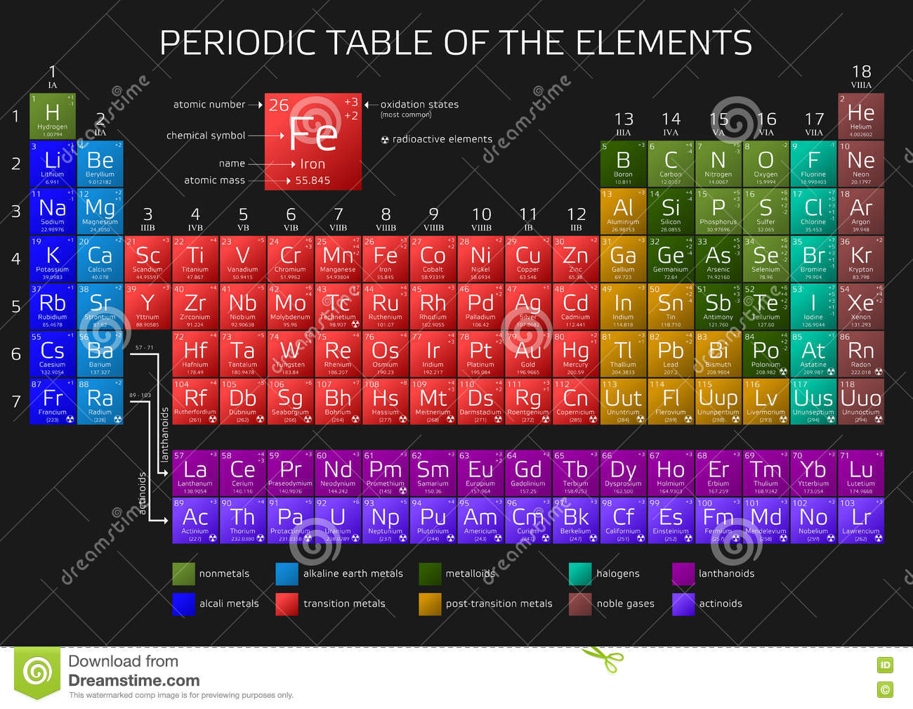Mendeleevs periodic table of the elements stock illustration mendeleevs periodic table of the elements stock illustration illustration of graphic actinides 78817903 urtaz Images