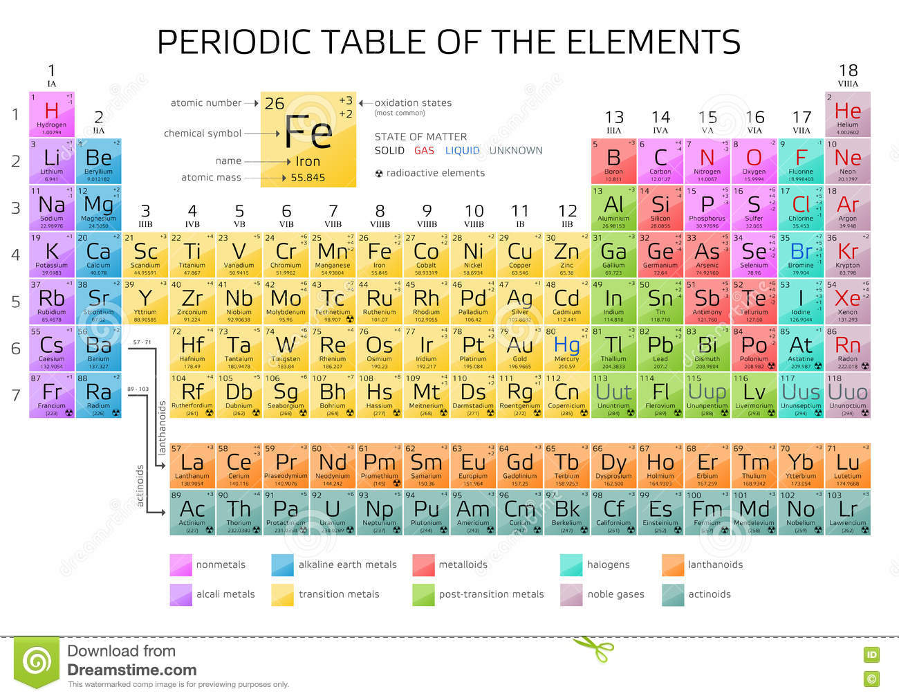 Mendeleevs periodic table of the elements stock illustration download comp urtaz Gallery