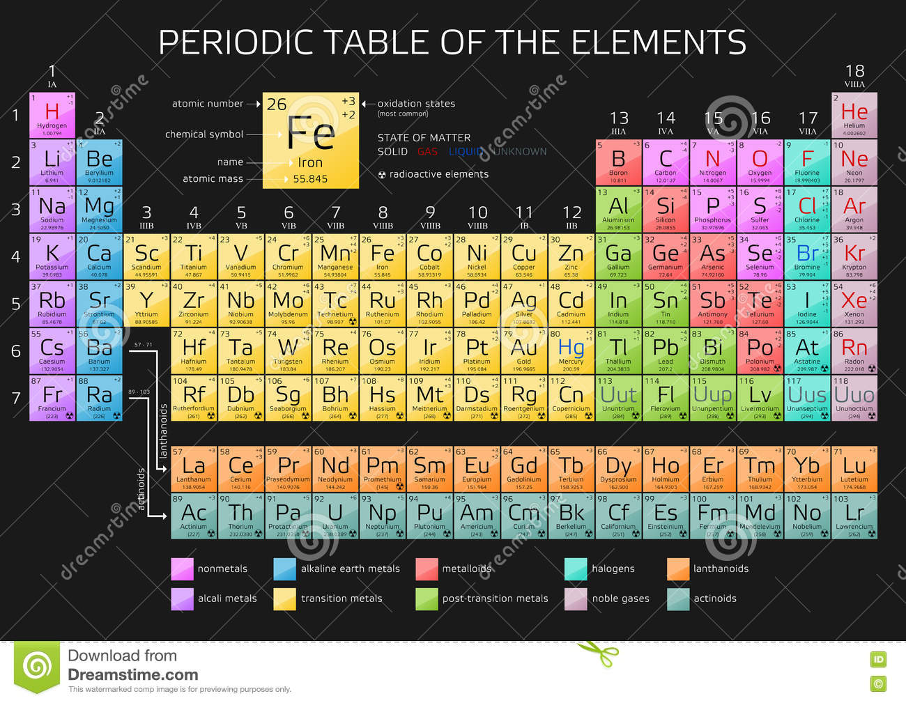 Periodic table of the elements with atomic number symbol and weight periodic table of the elements with atomic number symbol and weight on black background royalty free stock photo cartoondealer 87203247 urtaz Image collections