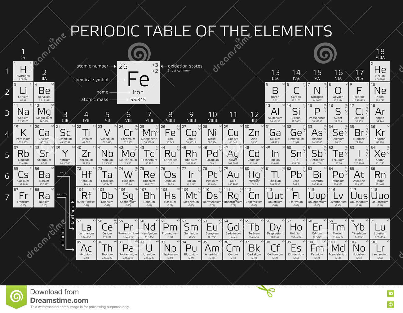 Mendeleevs Periodic Table Of The Elements Stock Illustration
