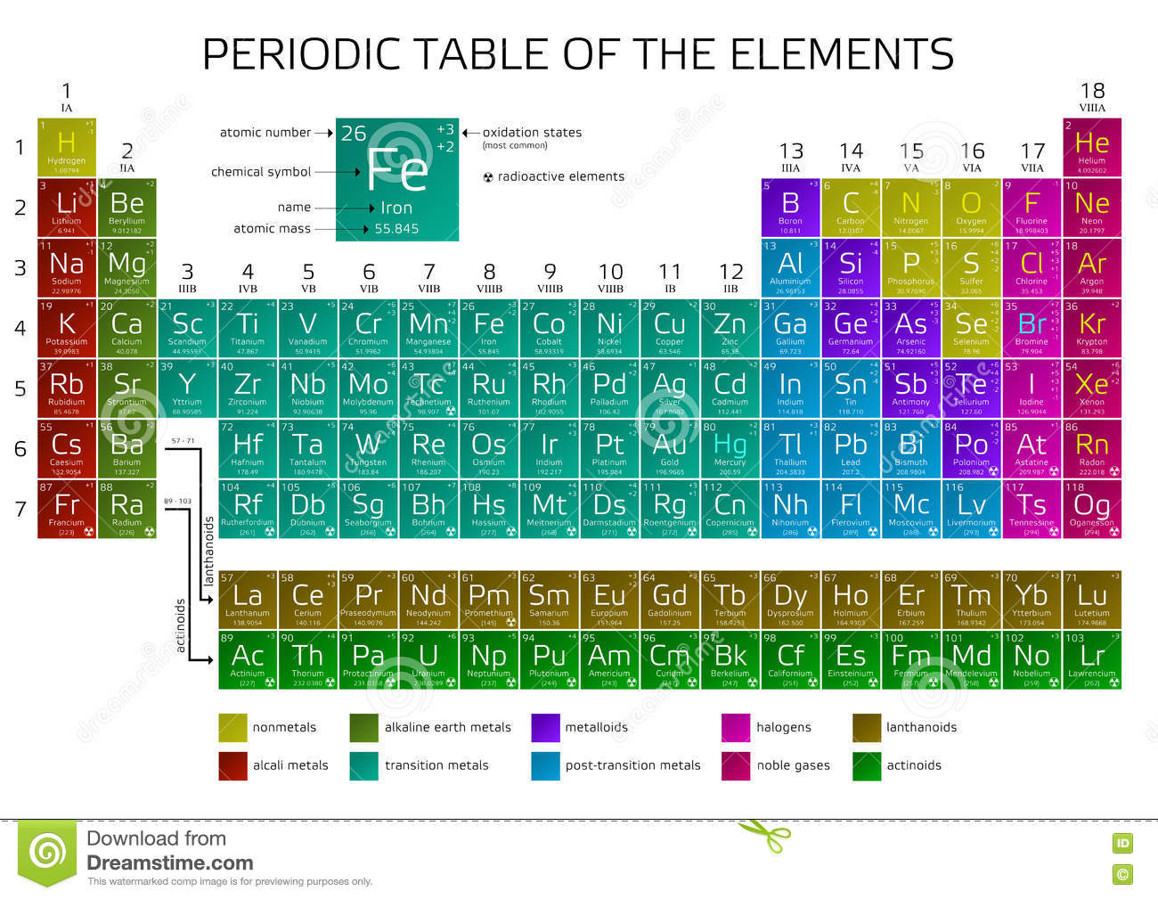 new elements in the periodic table nihonium moscovium