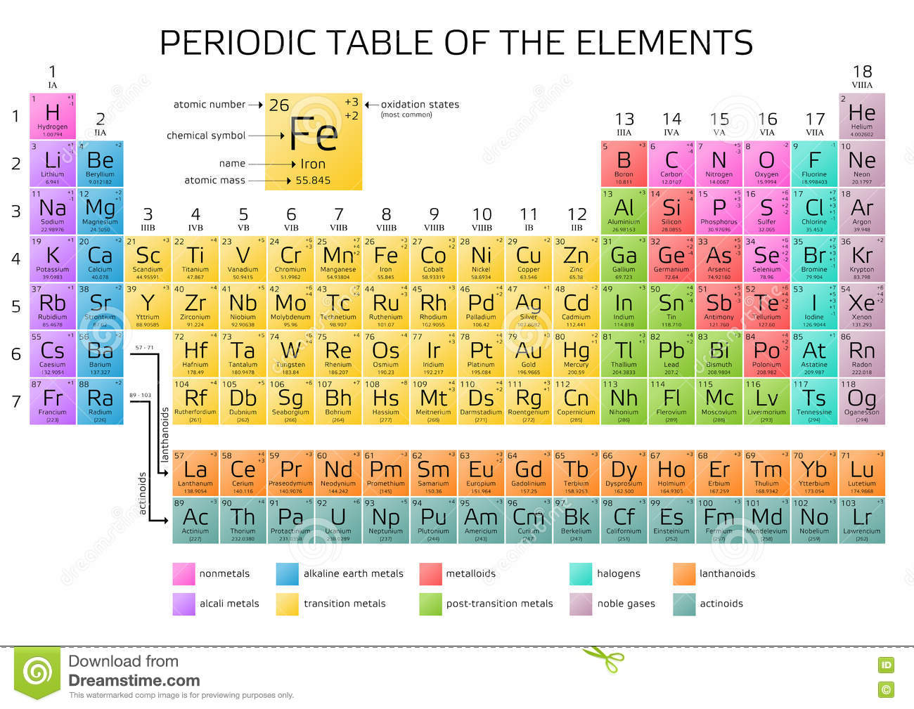 Mendeleevs periodic table of elements with new elements 2016 mendeleevs periodic table of elements with new elements 2016 atom atomic buycottarizona