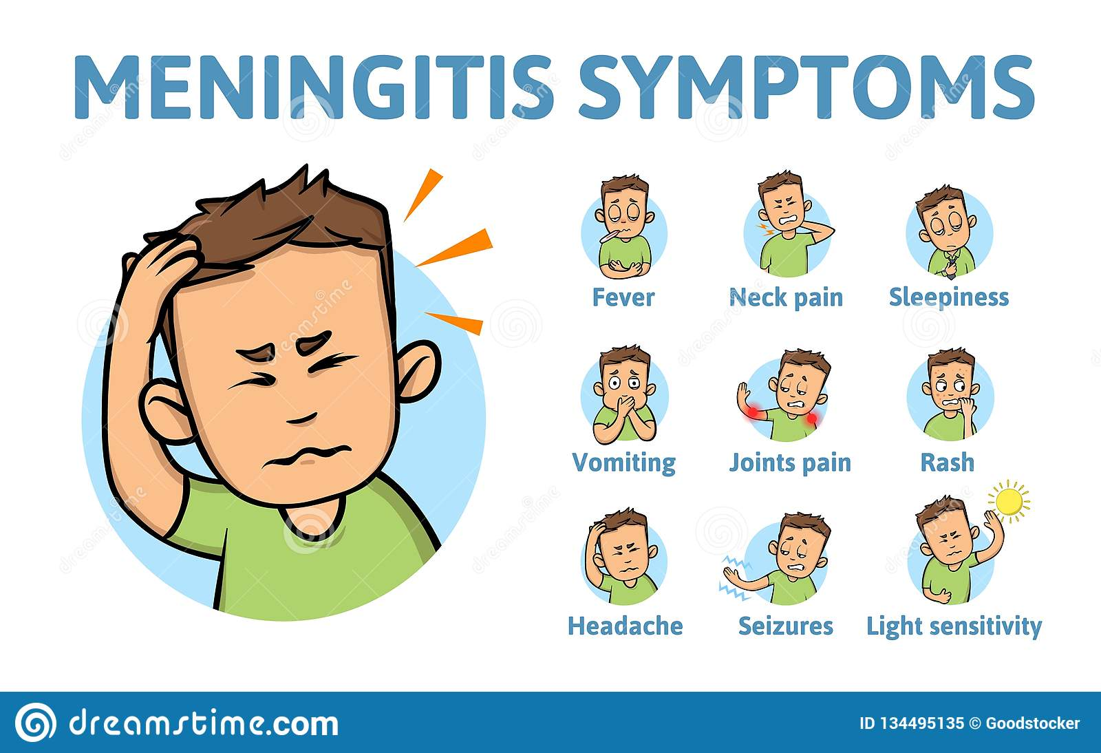 Meningitis objawy Ewidencyjny plakat z tekstem i postać z kreskówki Płaska wektorowa ilustracja Odizolowywający na bielu