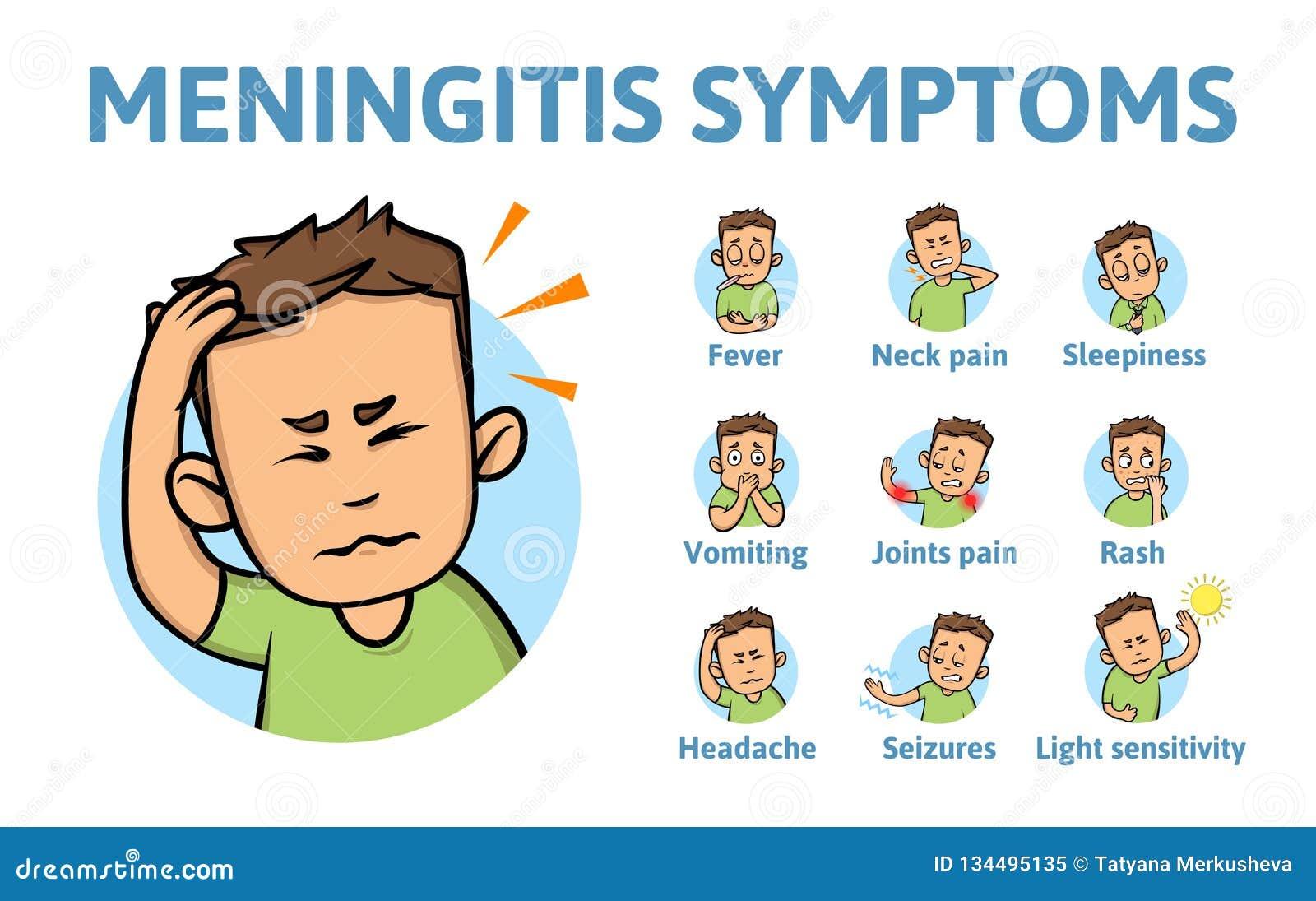 Meningitissymptome Informationsplakat mit Text und Zeichentrickfilm-Figur Flache Vektorillustration Lokalisiert auf Weiß