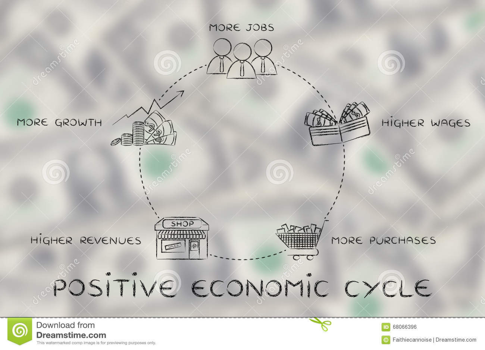 Mer jobb, högre timpenningar, mer shopping, positiv ekonomisk cirkulering