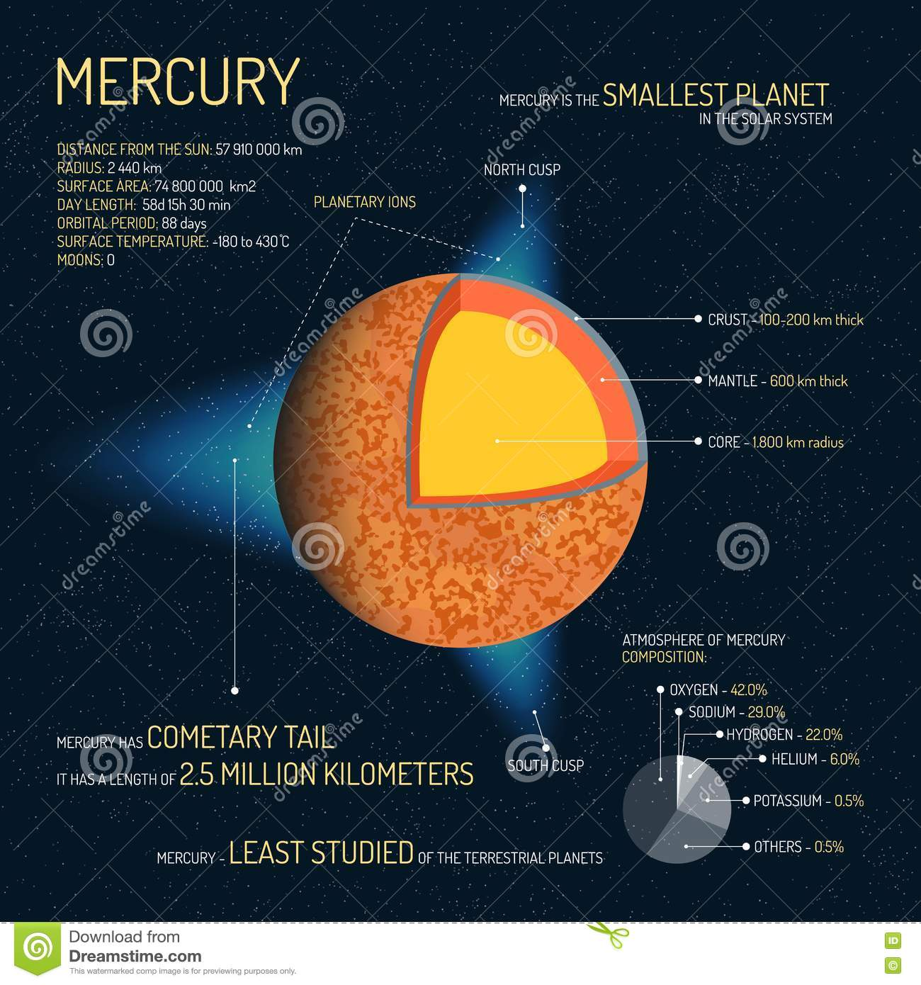 diagram of mercury planet drawing - photo #35
