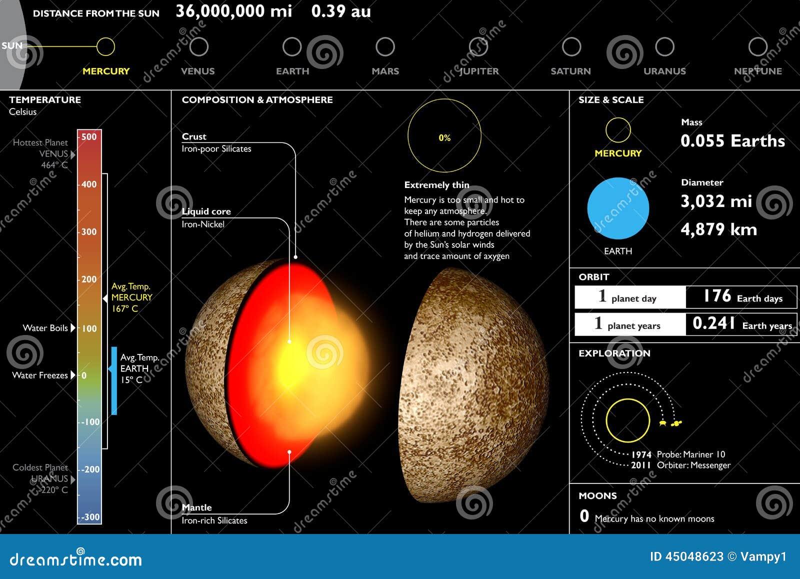 Mercury, planeta, techniczny dane prześcieradło, sekci rozcięcie