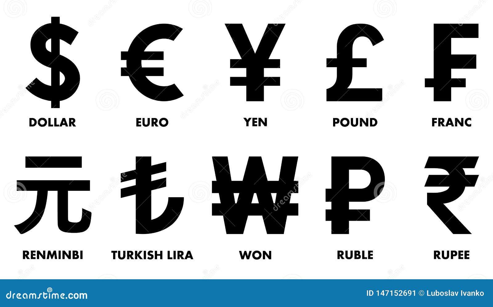 Mest använde världsvalutasymboler