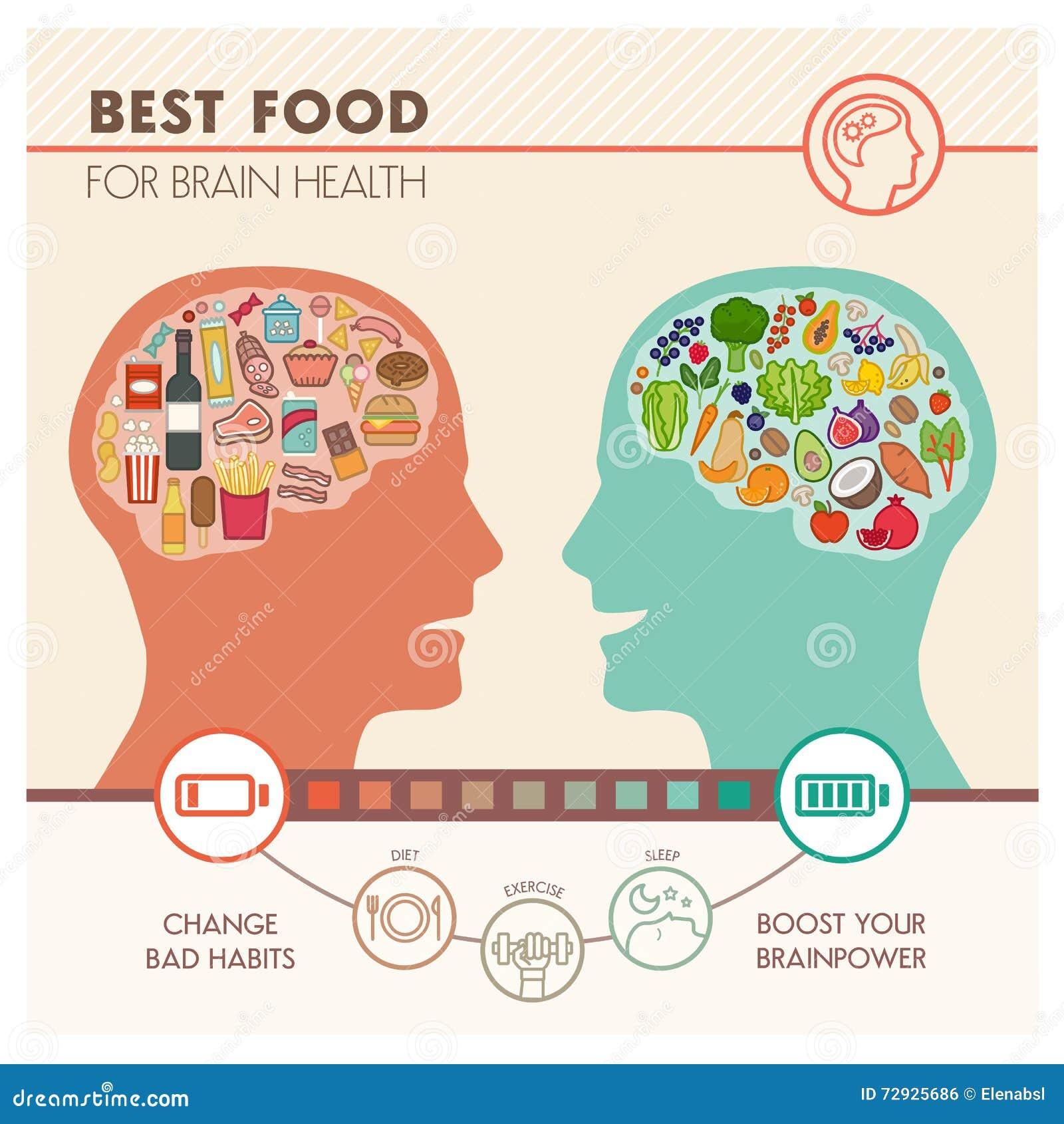 bra mat för hjärnan