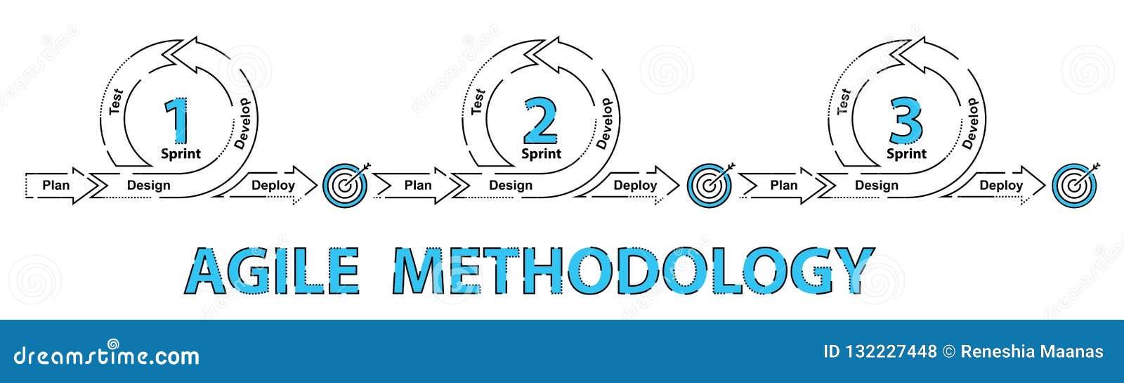 Metodología de desarrollo de programas ágil