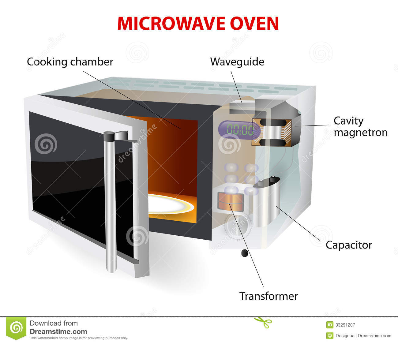 Microwave Oven Diagram Royalty Free Stock Photography