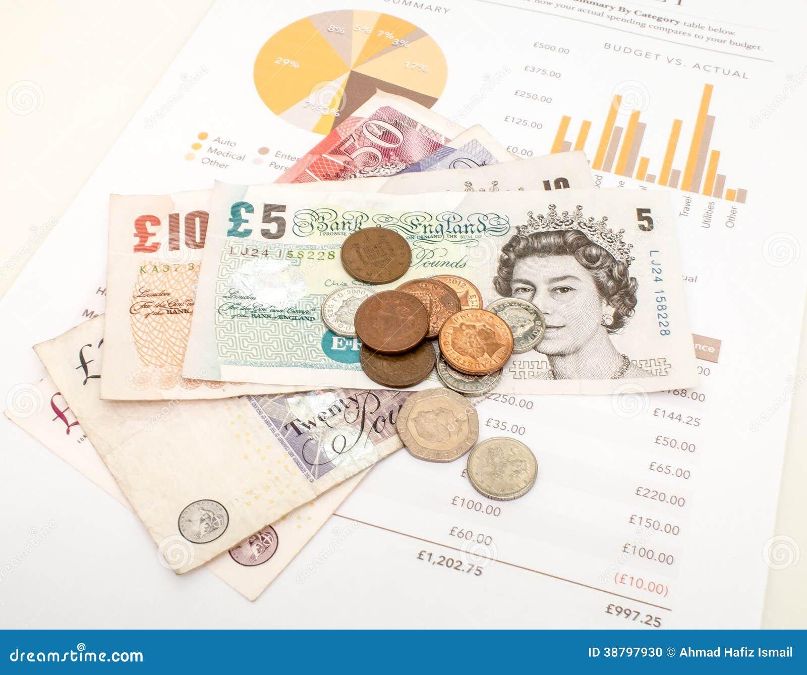 Miesięczny wydatek Budżetuje, Brytyjski Funtowy Sterling