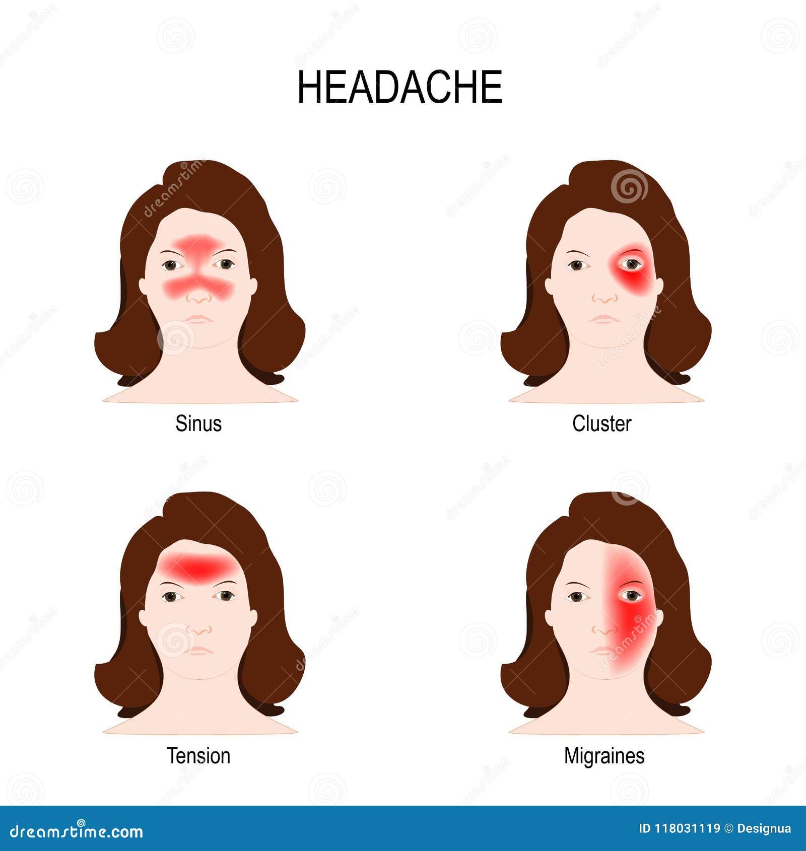 hoofdpijn en braken