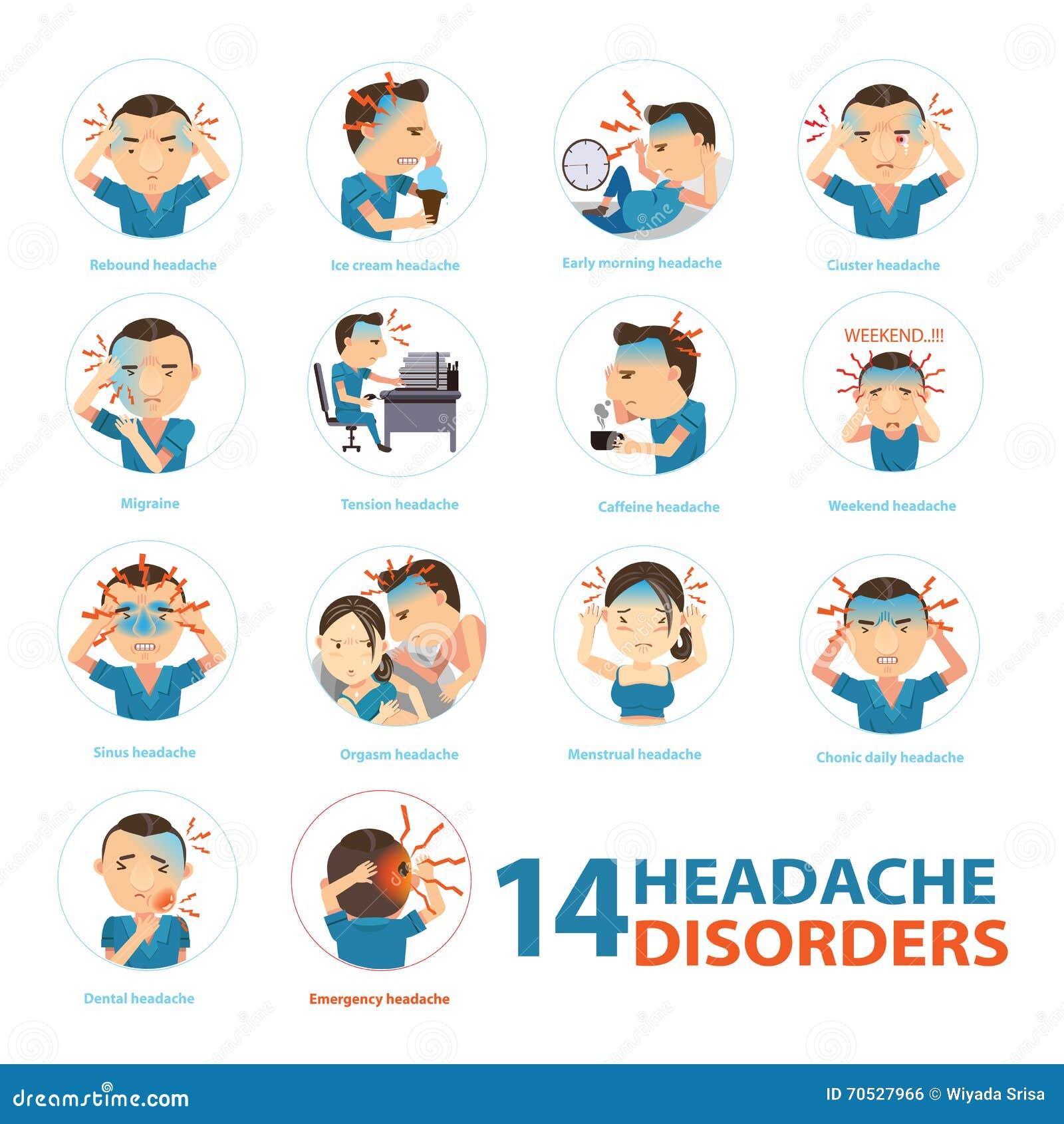 Migrena nieład