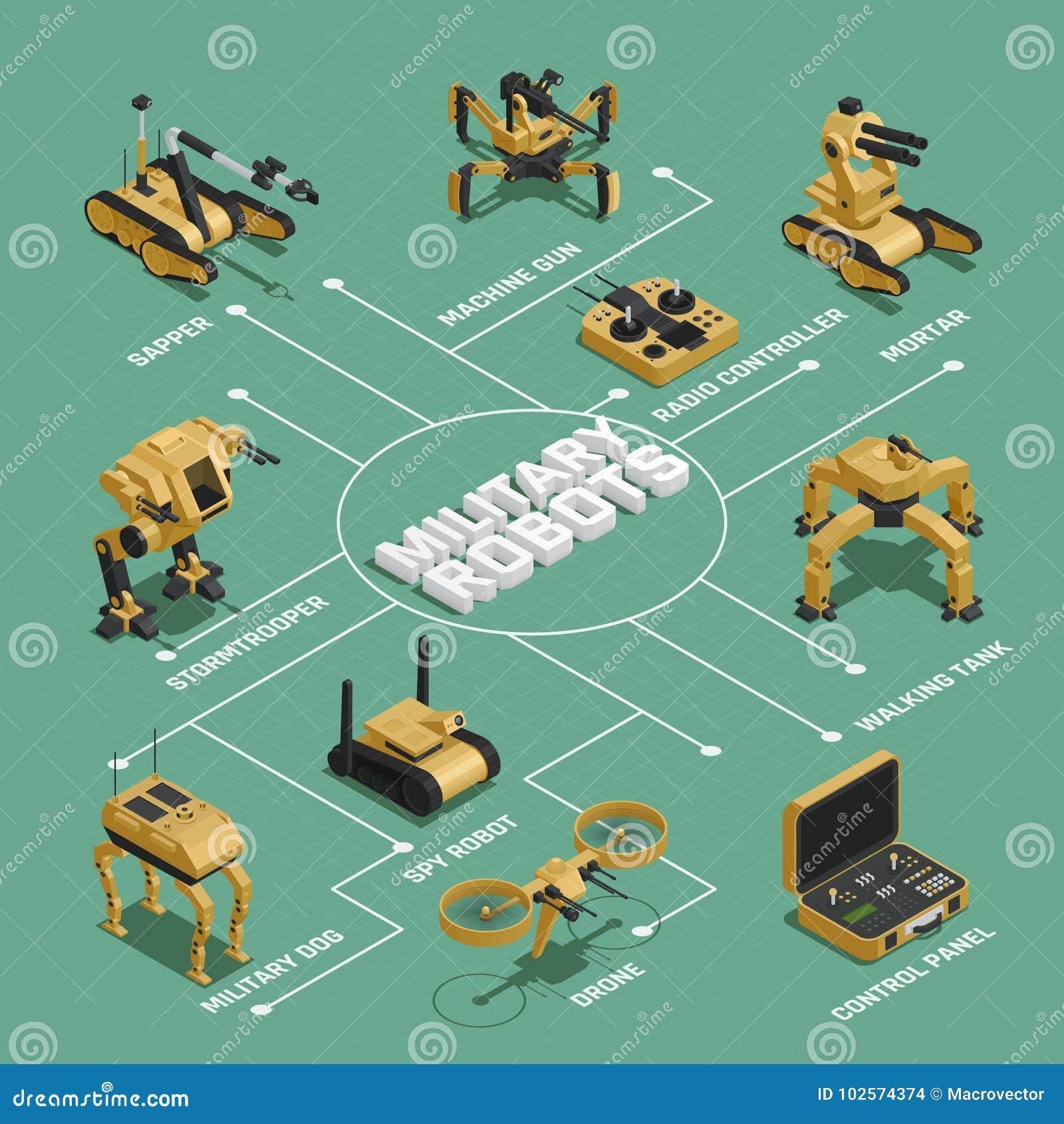 Militarnych robotów Isometric Flowchart