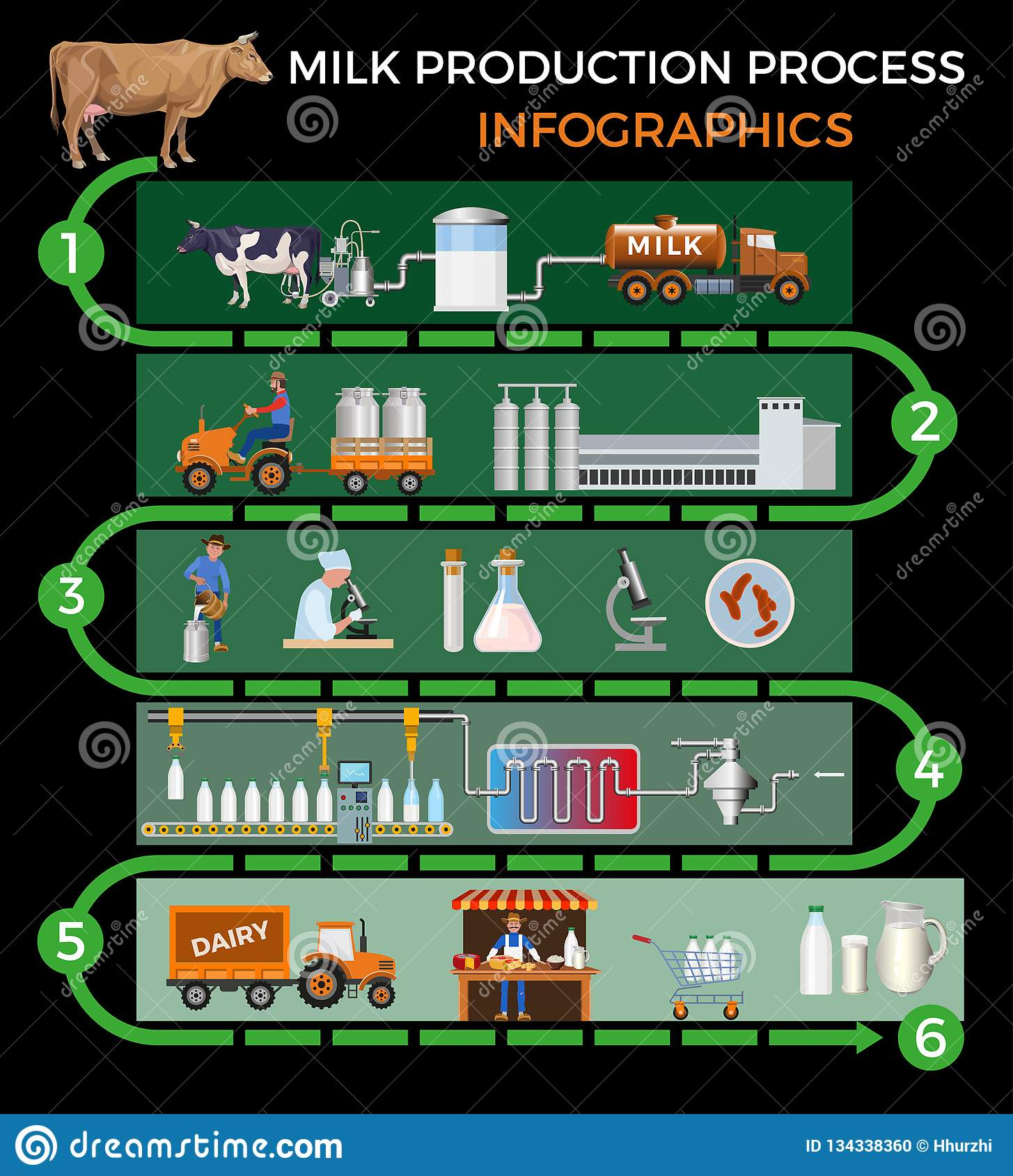 Milk production process