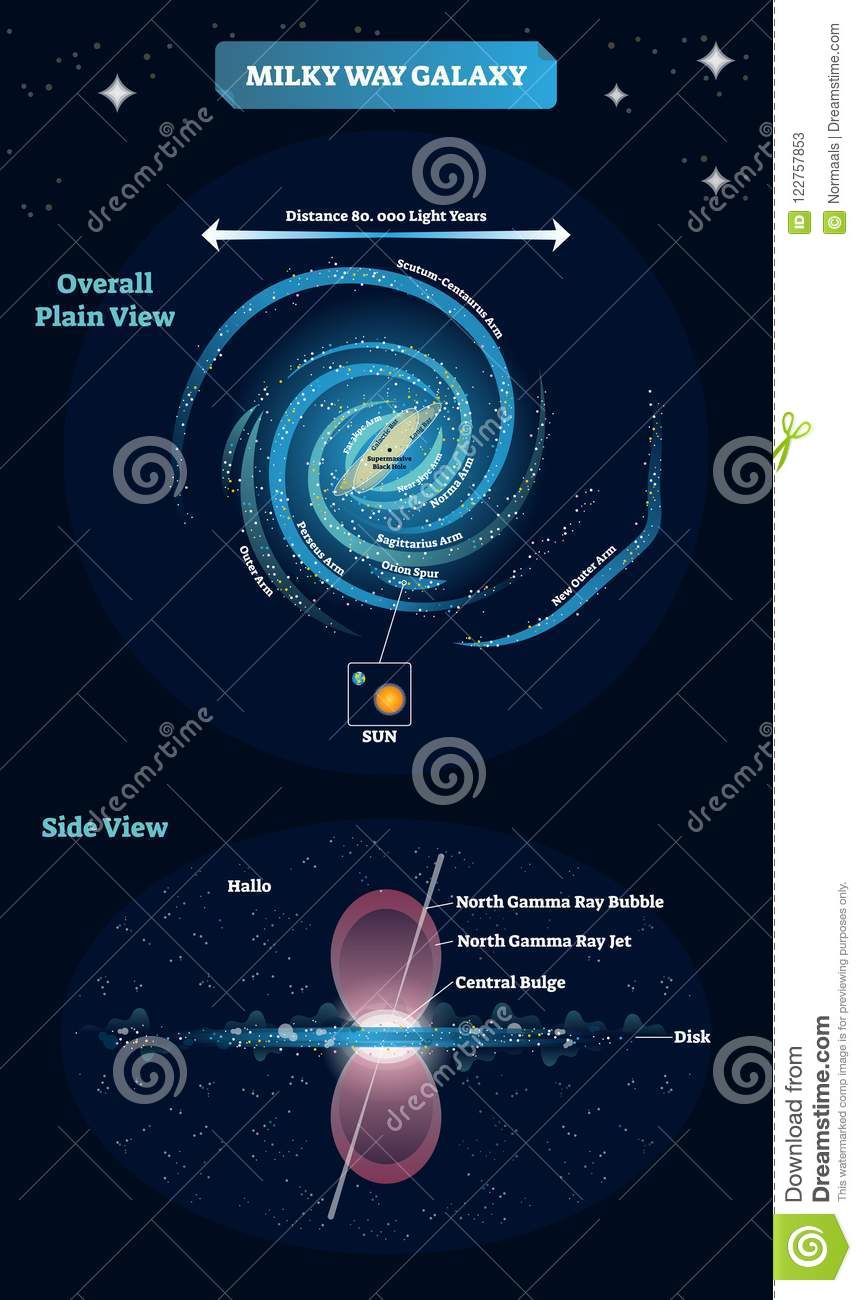 Milky Way Galaxy Vector Illustration Educational And Labeled Scheme