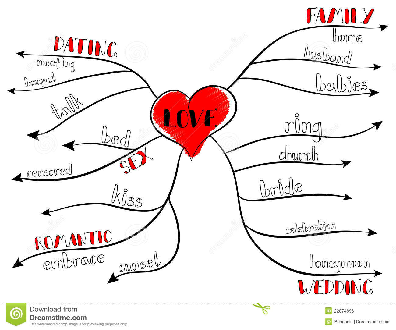 dating mind map