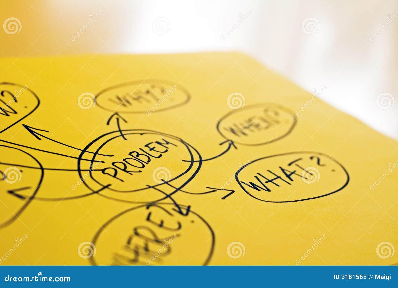 Mind map on the desk