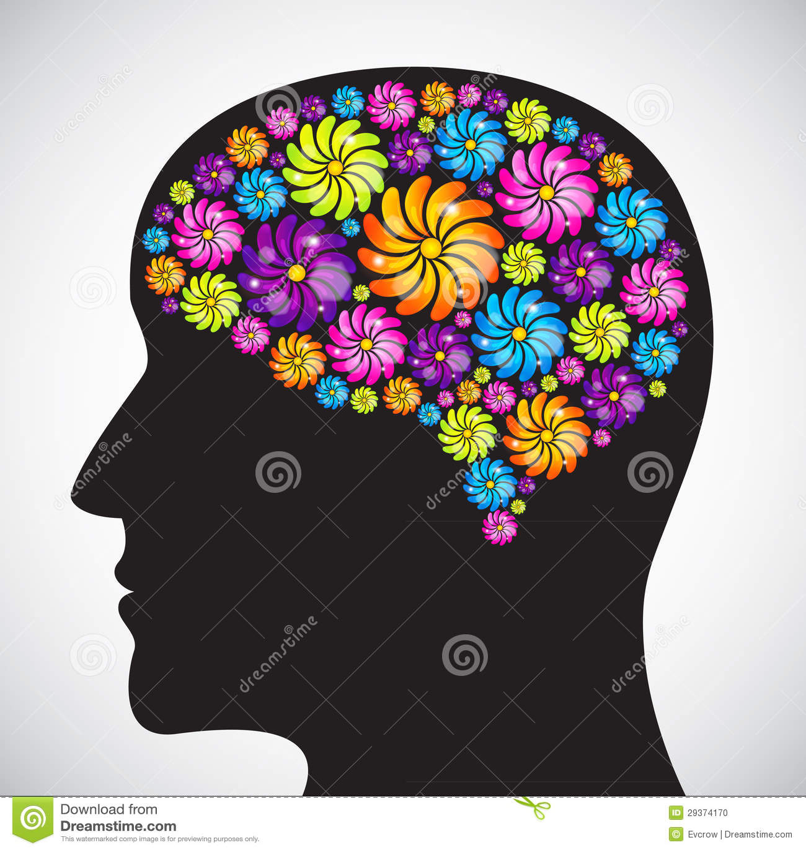 Mind profile