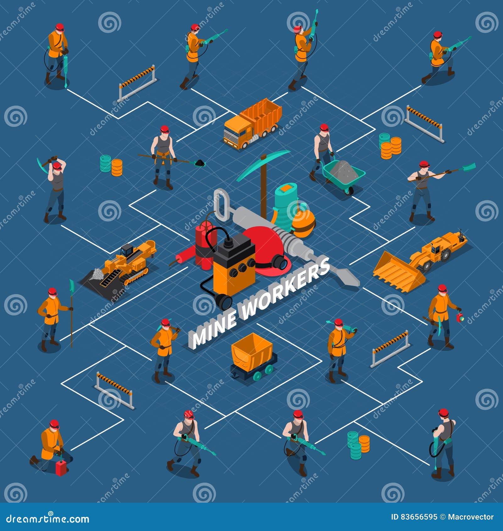 Miner People Isometric Flowchart Stock Vector Illustration Of