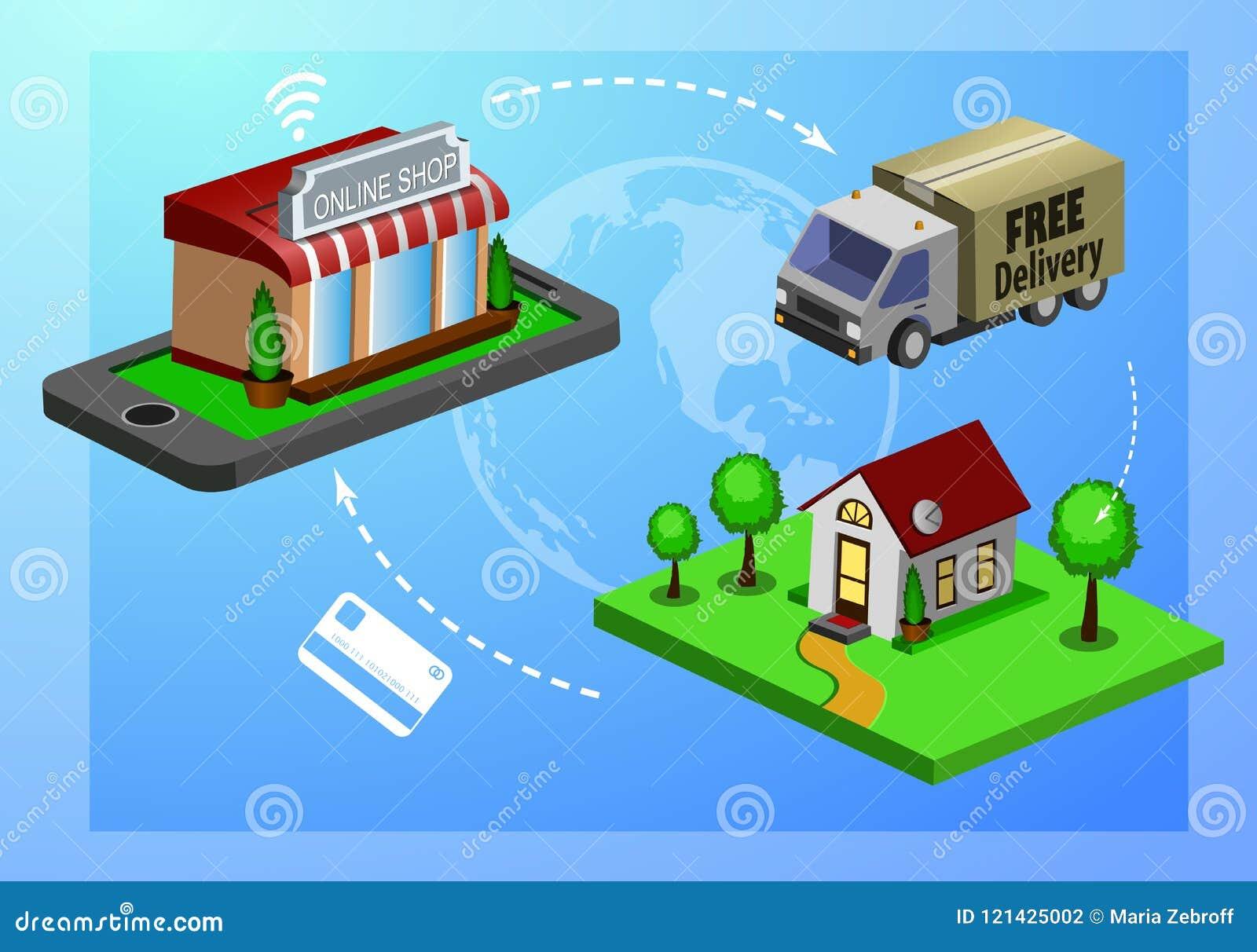 Mobil shoppinge-kommers
