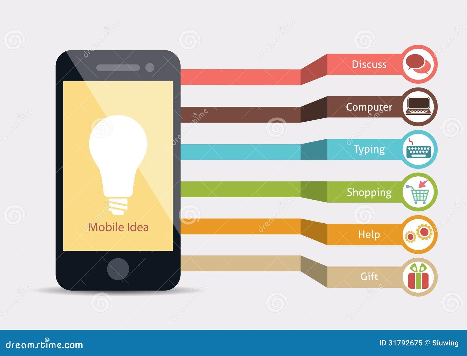 Mobile Service Idea Ro...