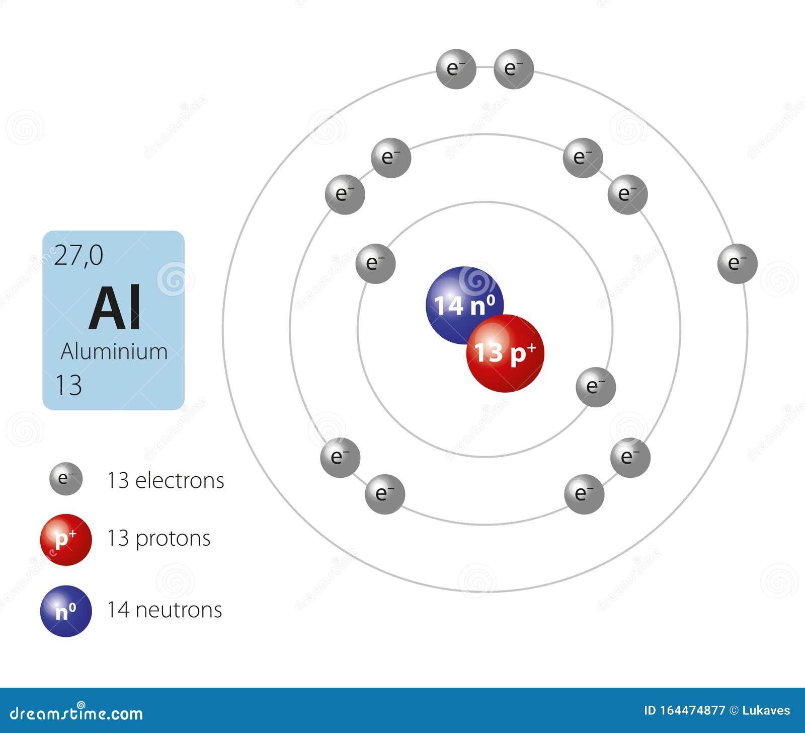 Znalezione obrazy dla zapytania: budowa atomu glinu