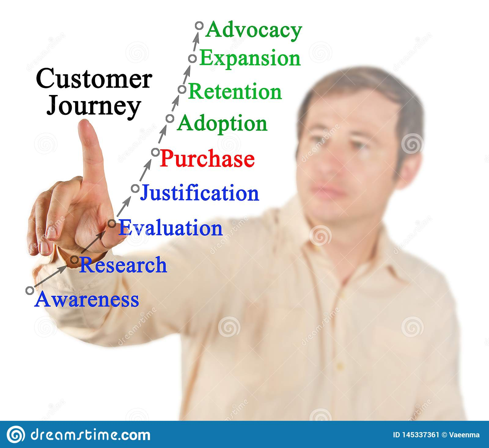 Model of Customer Journey
