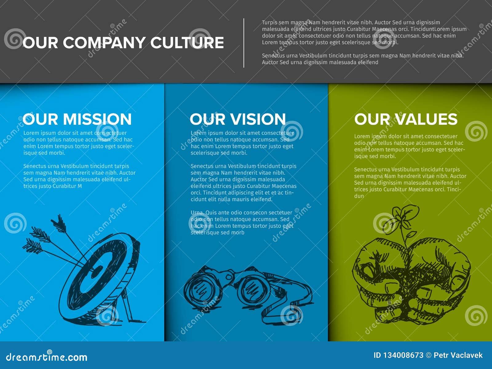 Modello di profilo aziendale con la missione, la visione ed i valori