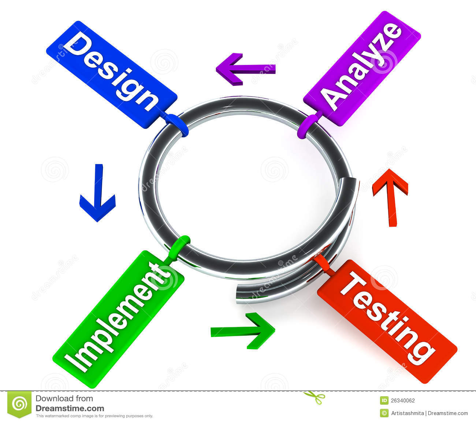 Modello a spirale di sviluppo