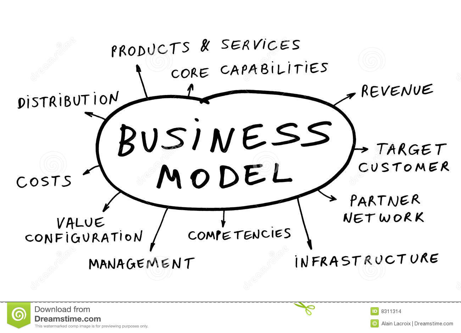 Modelo comercial