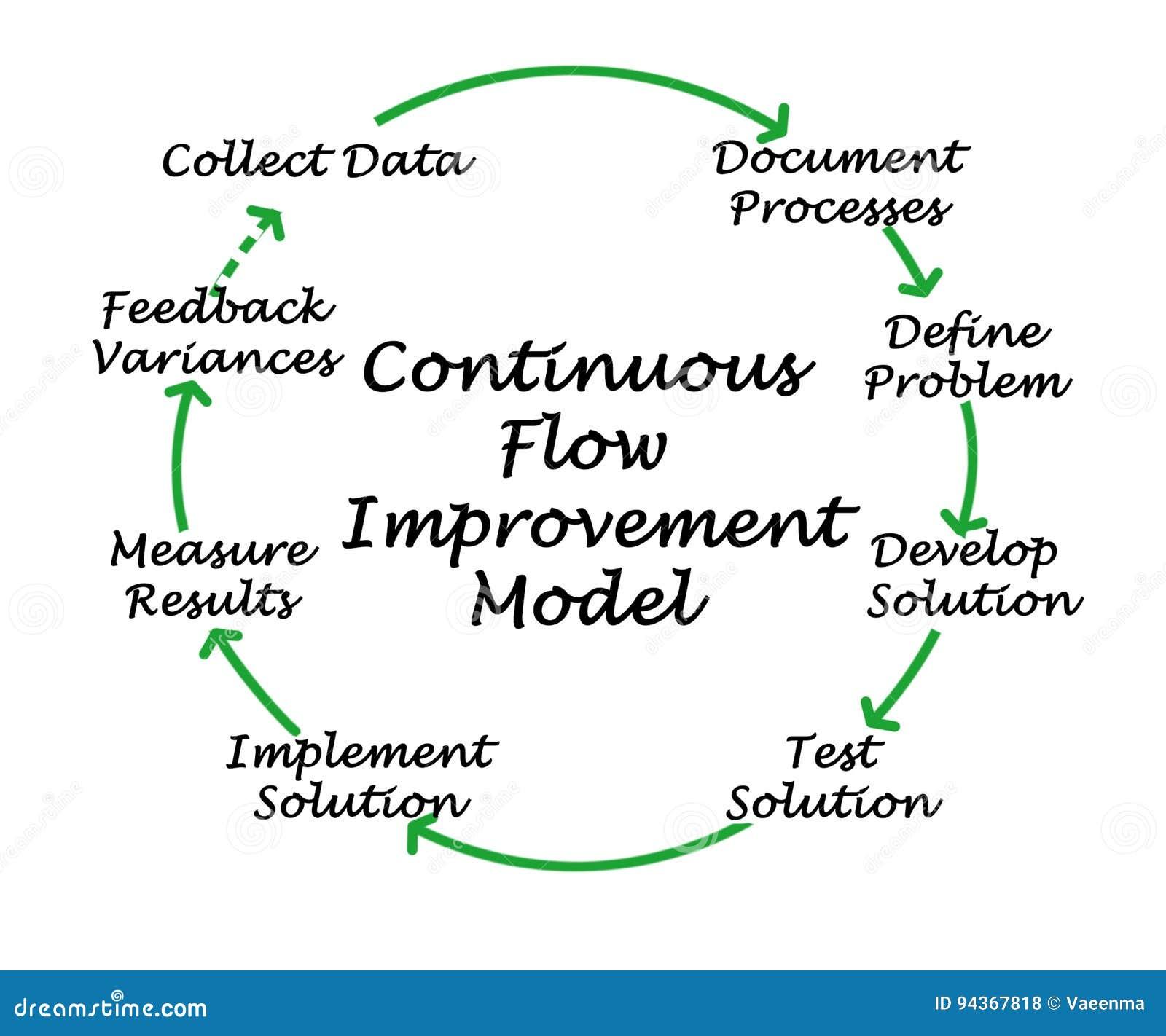 Modelo da melhoria do fluxo contínuo