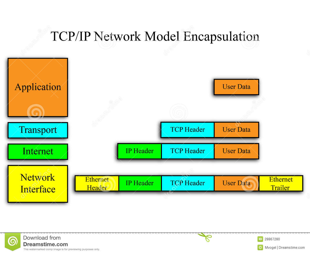 Modelo de red del TCP/IP