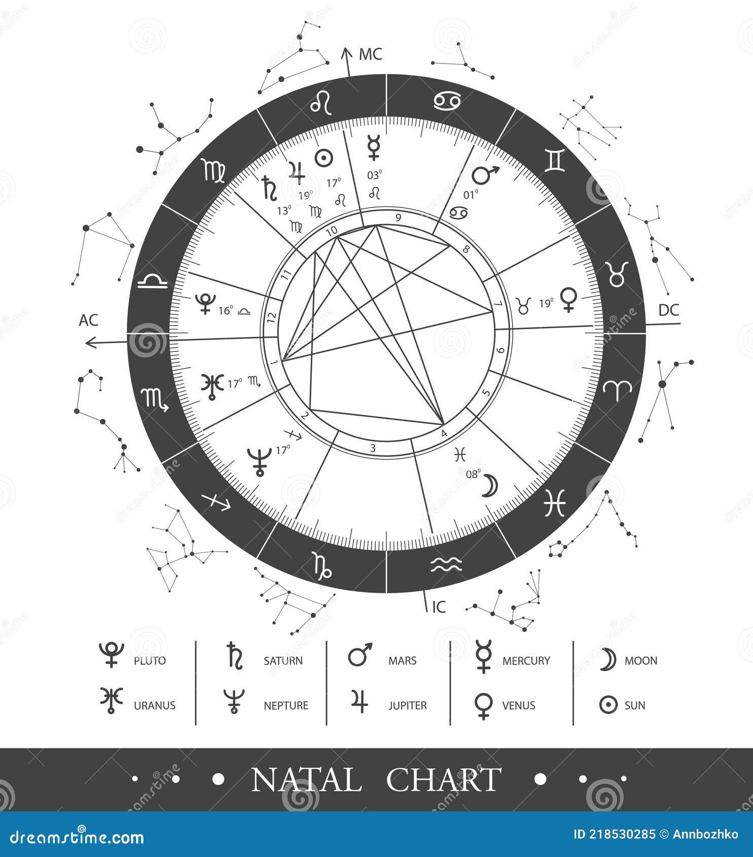 Astrology Chart Wheel Stock Illustrations – 20 Astrology Chart ...