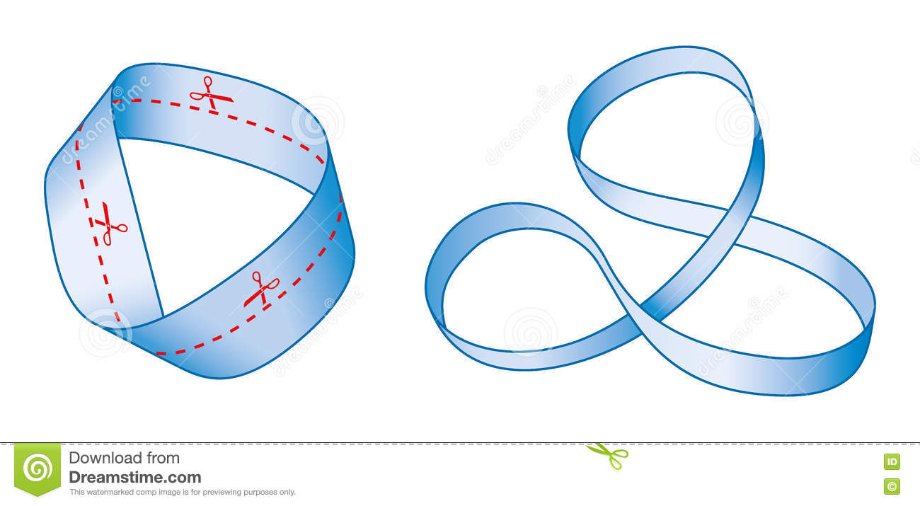Cutting a Moebius strip along the center line with a pair of scissors  yields one long strip with two full twists in it, rather than two separate  strips.