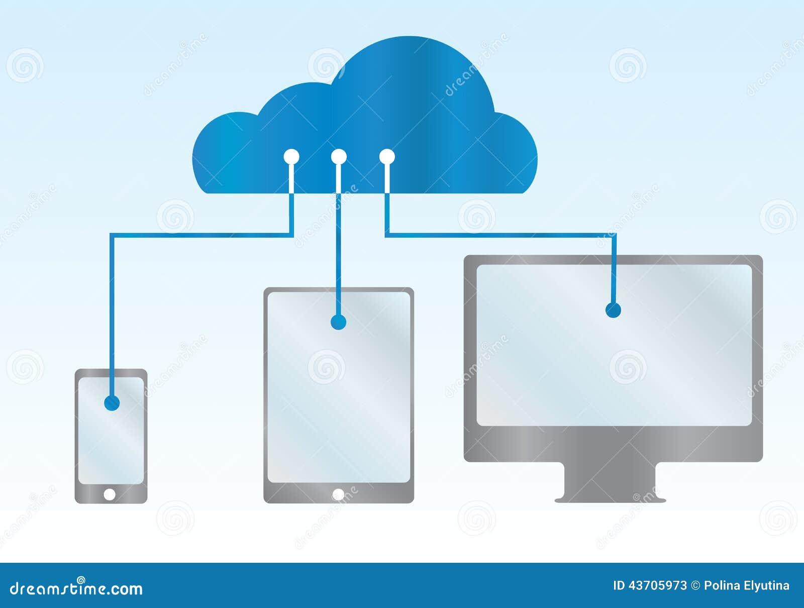 Moln av en telefon, en minnestavla, en dator